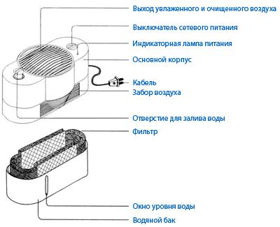 увлажнитель-очиститель воздухаAir Comfort D-130